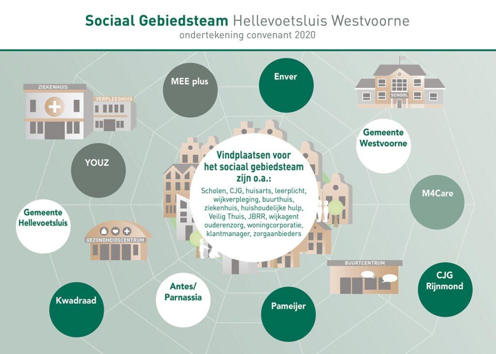 Unieke samenwerking in het sociaal gebiedsteam Hellevoetsluis–Westvoorne 1
